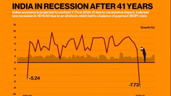 History's worst recession of India
